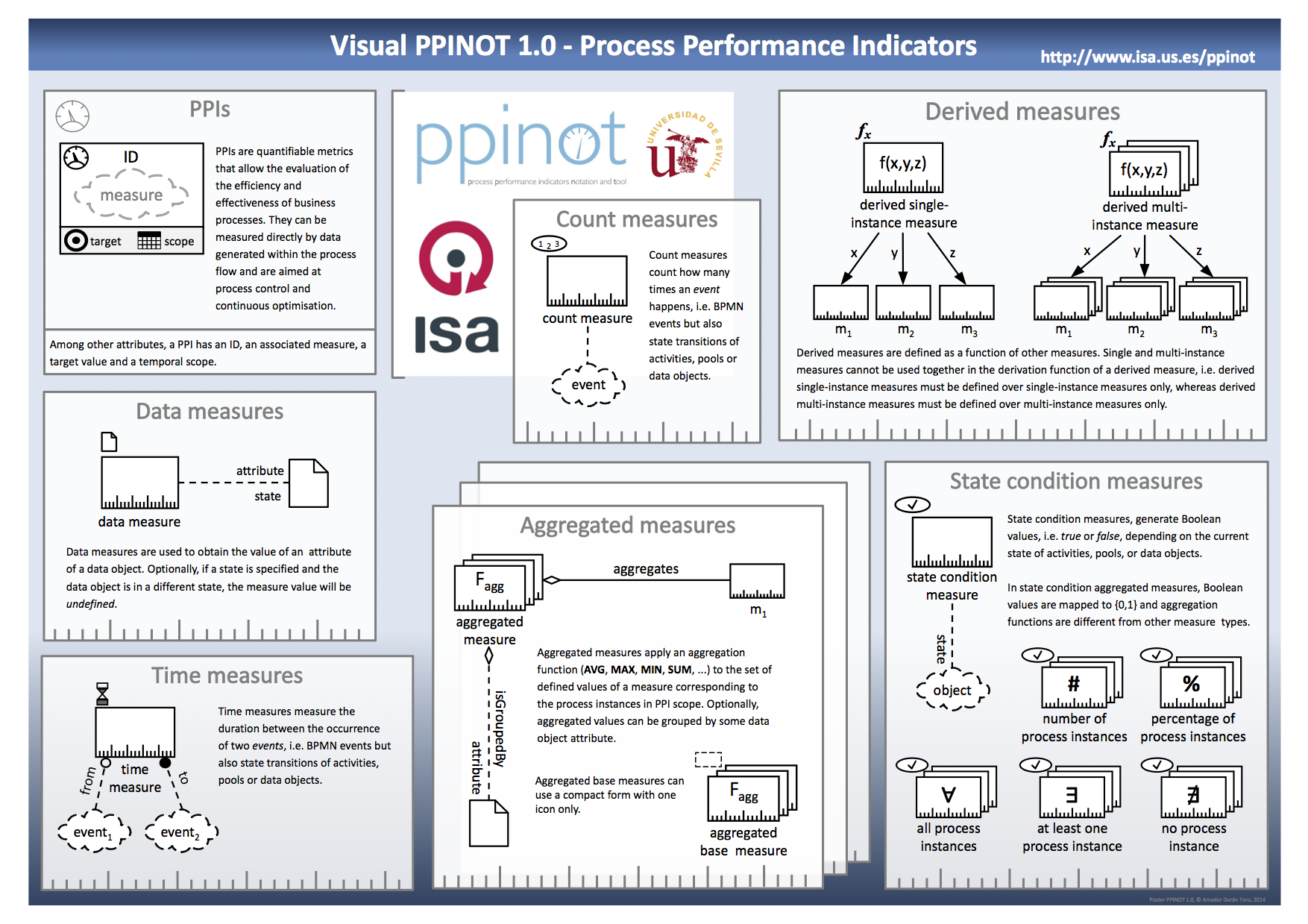 Poster Visual PPINOT-A2-B